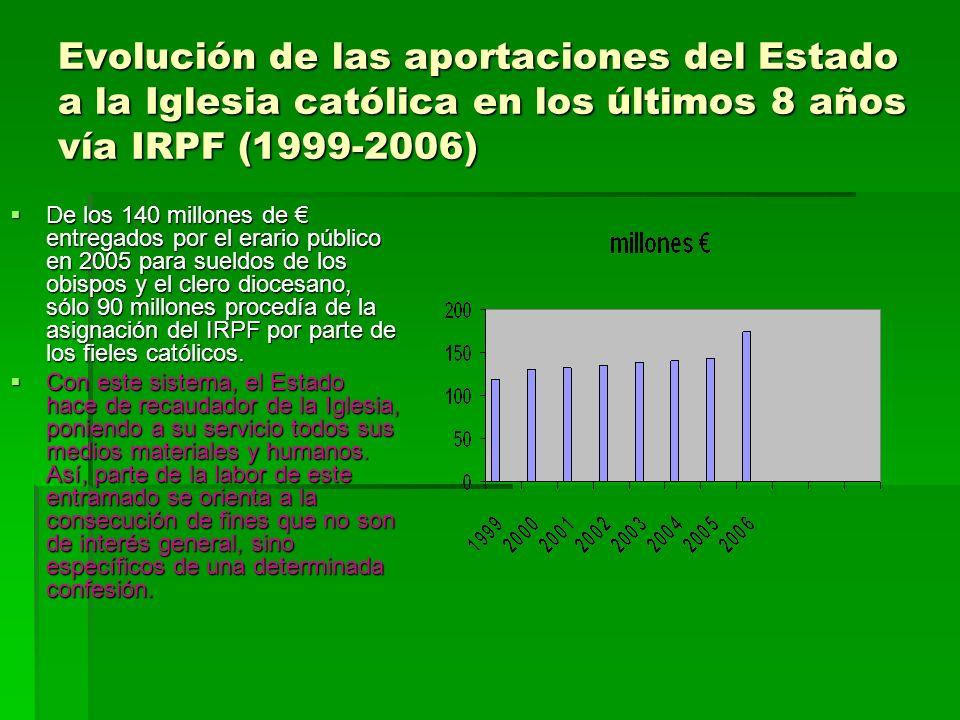 Evolución de las aportaciones del Estado a la Iglesia católica en los últimos 8 años vía IRPF (1999-2006) De los 140 millones de entregados por el era