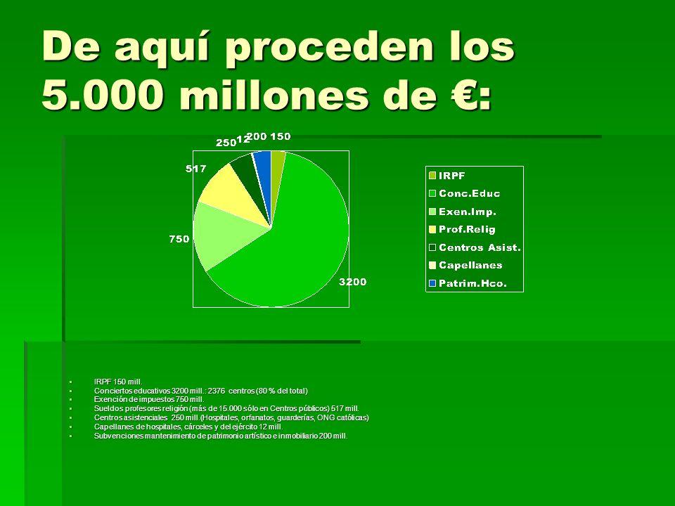 De aquí proceden los 5.000 millones de : IRPF 150 mill. IRPF 150 mill. Conciertos educativos 3200 mill.: 2376 centros (80 % del total) Conciertos educ