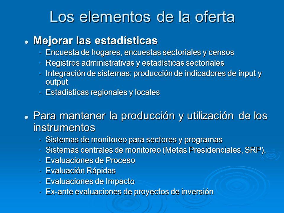 Los elementos de la oferta Mejorar las estadísticas Mejorar las estadísticas Encuesta de hogares, encuestas sectoriales y censosEncuesta de hogares, encuestas sectoriales y censos Registros administrativas y estadísticas sectorialesRegistros administrativas y estadísticas sectoriales Integración de sistemas: producción de indicadores de input y outputIntegración de sistemas: producción de indicadores de input y output Estadísticas regionales y localesEstadísticas regionales y locales Para mantener la producción y utilización de los instrumentos Para mantener la producción y utilización de los instrumentos Sistemas de monitoreo para sectores y programasSistemas de monitoreo para sectores y programas Sistemas centrales de monitoreo (Metas Presidenciales, SRP).Sistemas centrales de monitoreo (Metas Presidenciales, SRP).
