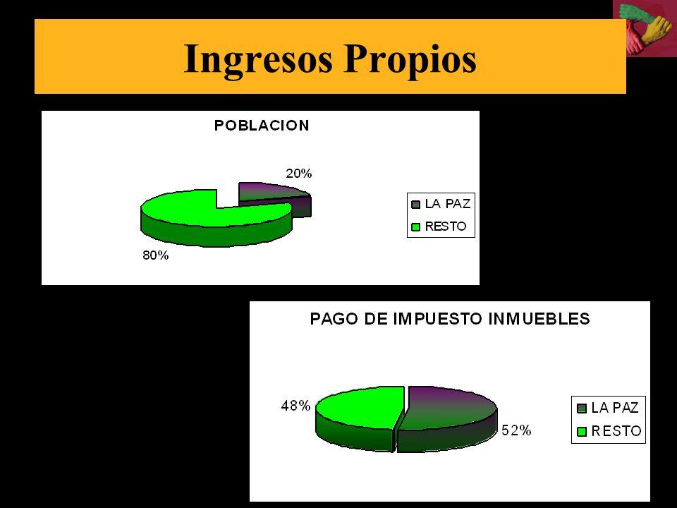 Promedio 39% Promedio 90,8%