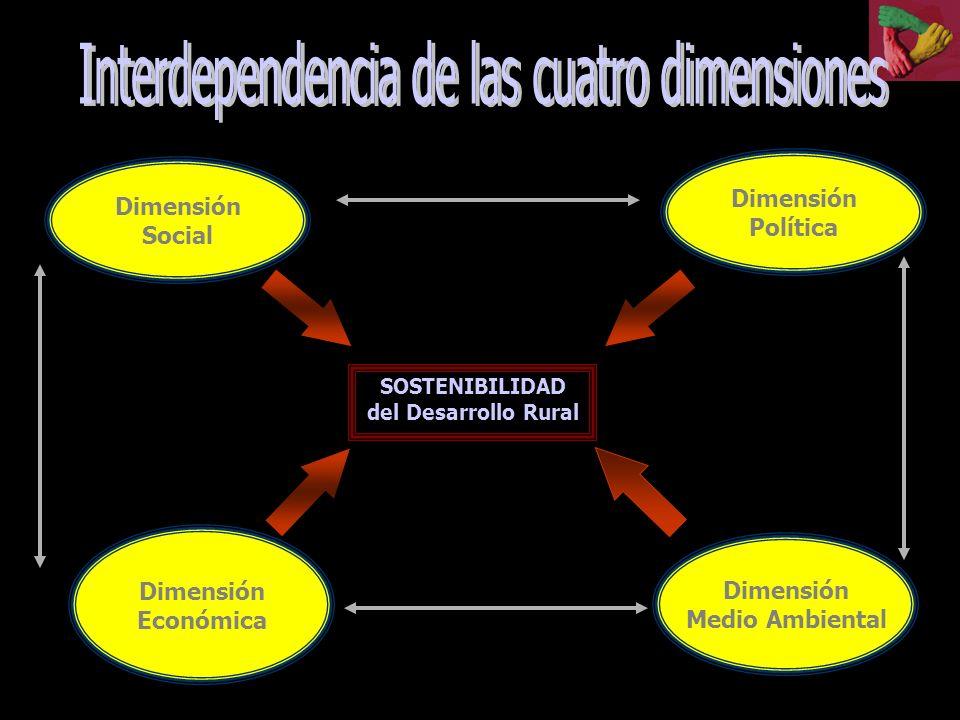 Dimensión Social Dimensión Económica Dimensión Medio Ambiental SOSTENIBILIDAD del Desarrollo Rural EQUIDAD RENTABILIDAD DURABILIDAD Dimensión Política