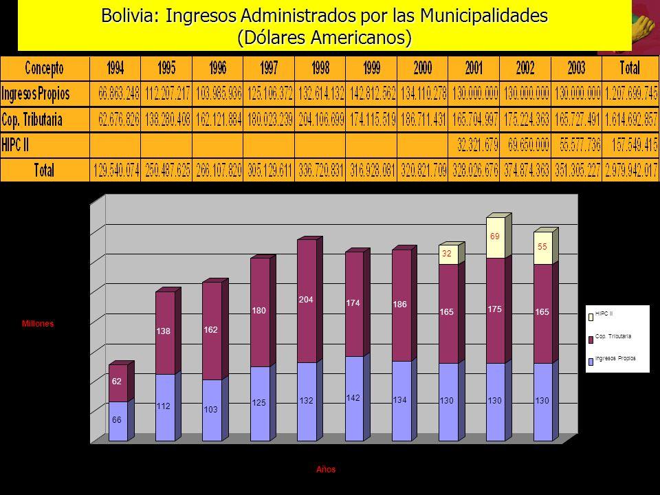 Bolivia: Ingresos Administrados por las Municipalidades (Dólares Americanos)