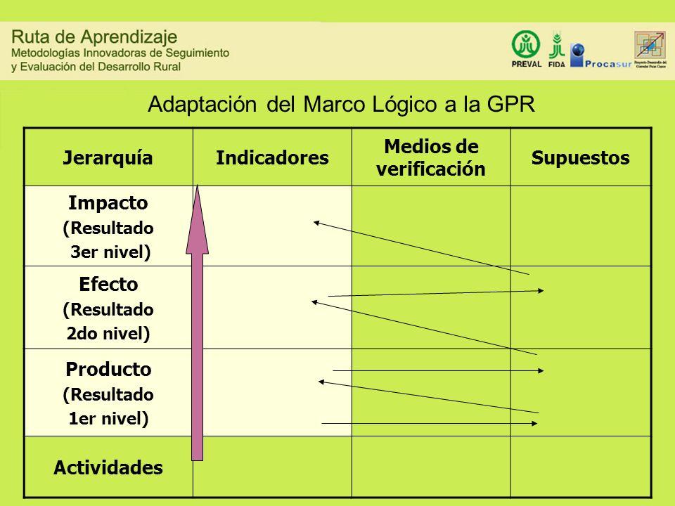 Adaptación del Marco Lógico a la GPR JerarquíaIndicadores Medios de verificación Supuestos Impacto (Resultado 3er nivel) Efecto (Resultado 2do nivel)