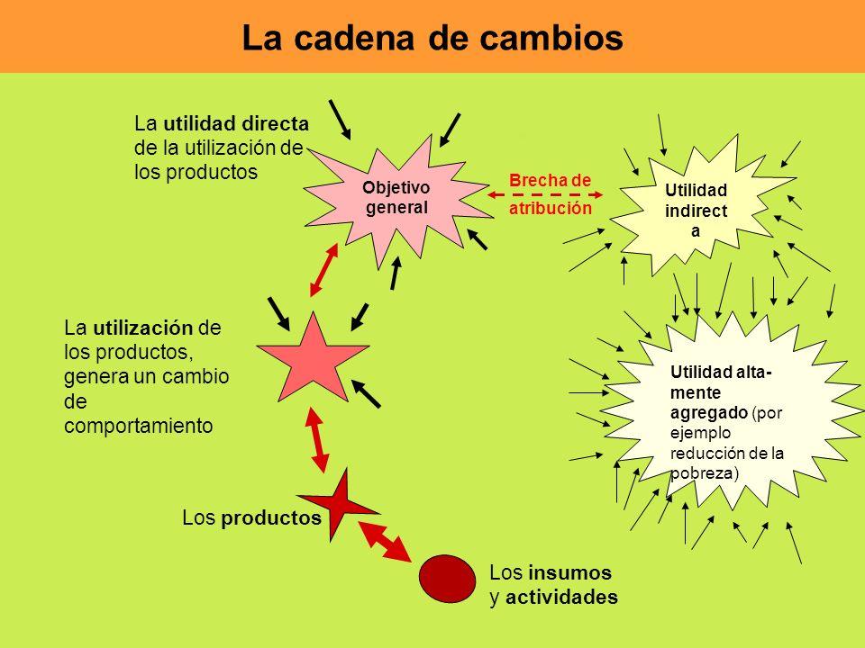 La cadena de cambios Los insumos y actividades Los productos La utilización de los productos, genera un cambio de comportamiento Objetivo general La u