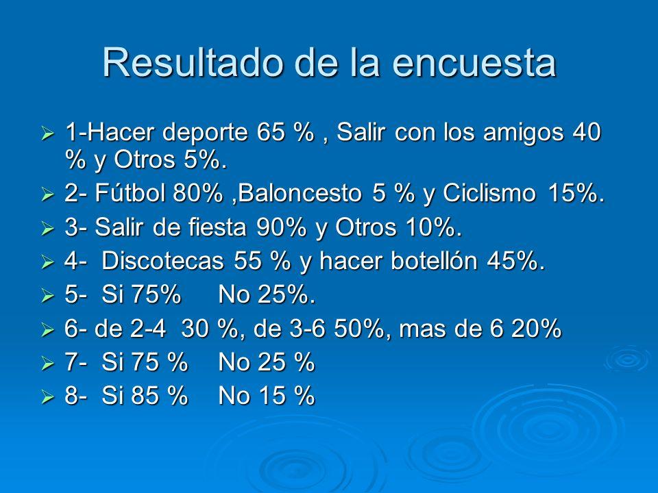 Resultado de la encuesta 1-Hacer deporte 65 %, Salir con los amigos 40 % y Otros 5%. 1-Hacer deporte 65 %, Salir con los amigos 40 % y Otros 5%. 2- Fú