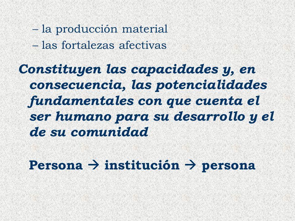–la producción material –las fortalezas afectivas Constituyen las capacidades y, en consecuencia, las potencialidades fundamentales con que cuenta el
