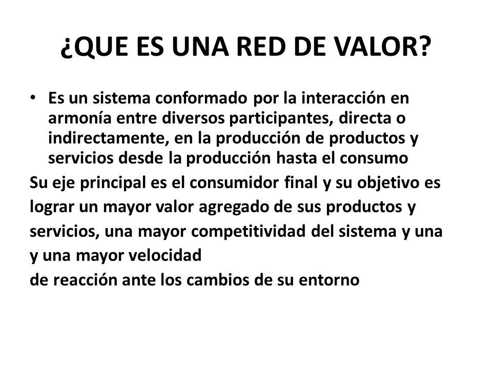 ¿QUE ES UNA RED DE VALOR? Es un sistema conformado por la interacción en armonía entre diversos participantes, directa o indirectamente, en la producc
