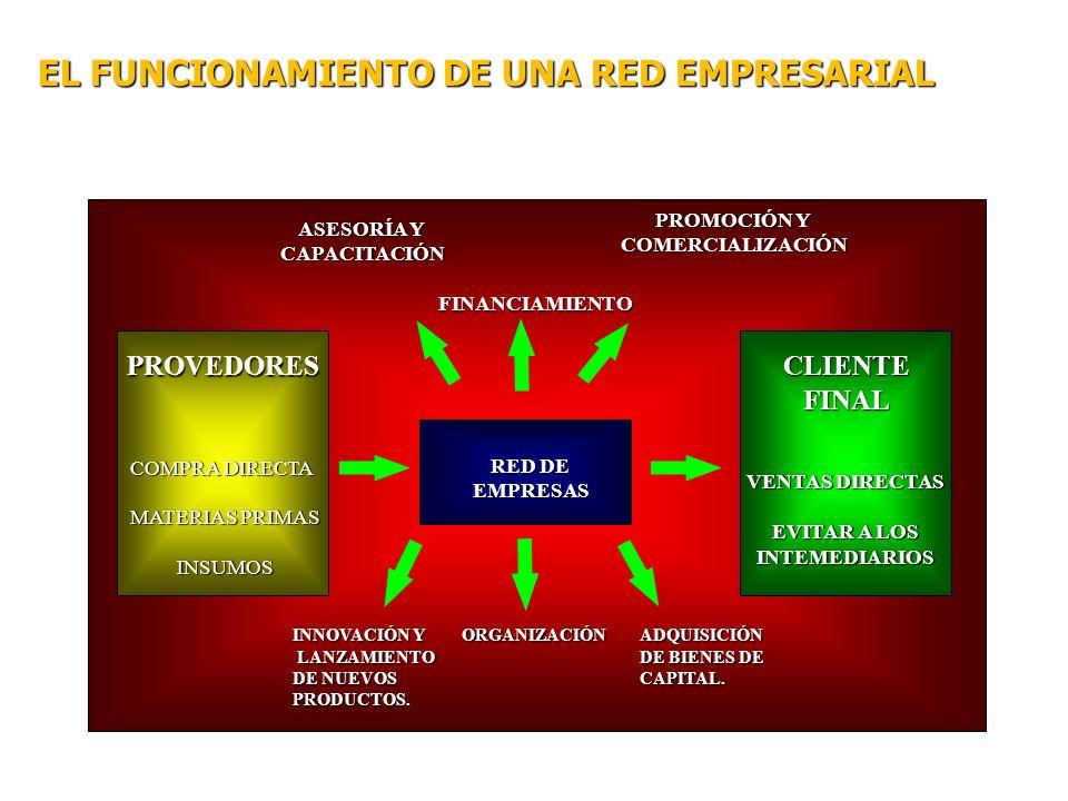 EL FUNCIONAMIENTO DE UNA RED EMPRESARIAL RED DE EMPRESAS PROVEDORES PROVEDORES COMPRA DIRECTA MATERIAS PRIMAS MATERIAS PRIMAS INSUMOS INSUMOS CLIENTEF