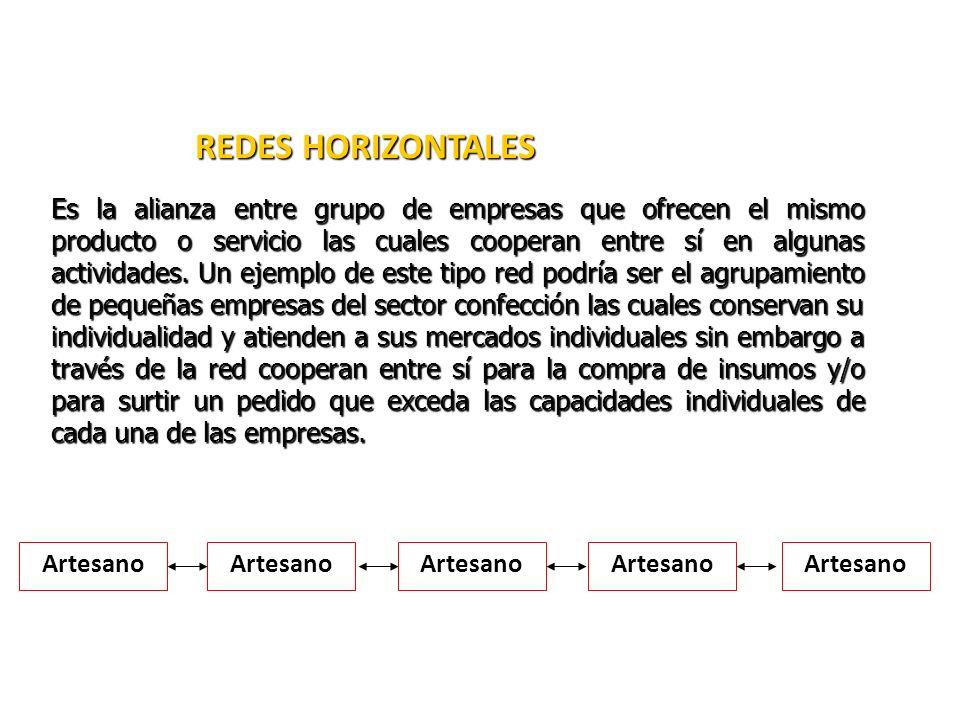 REDES HORIZONTALES Es la alianza entre grupo de empresas que ofrecen el mismo producto o servicio las cuales cooperan entre sí en algunas actividades.