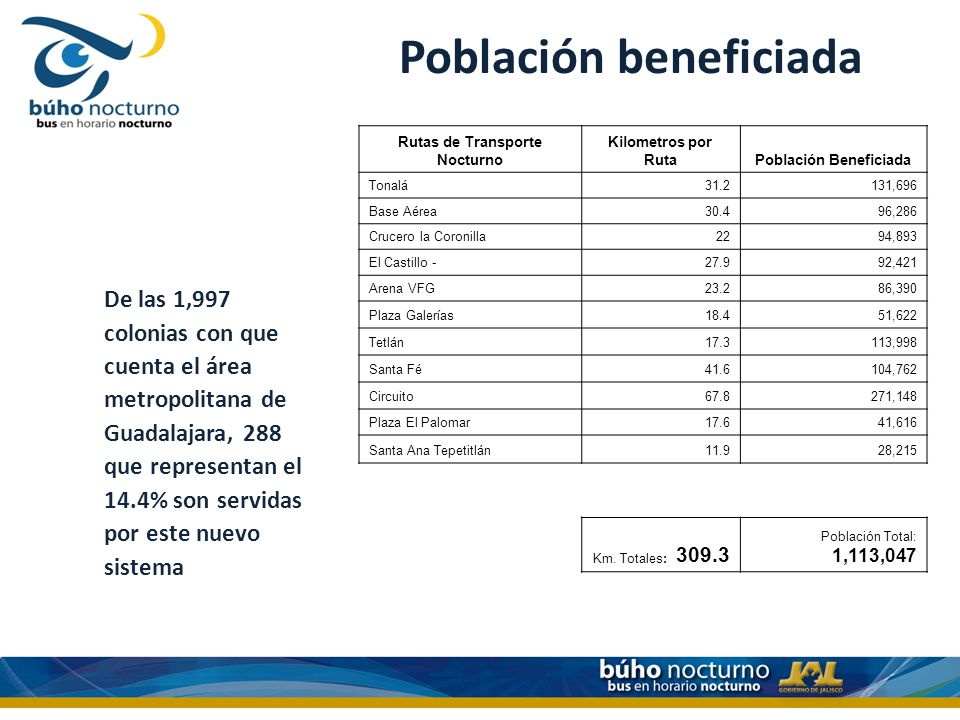 Población beneficiada De las 1,997 colonias con que cuenta el área metropolitana de Guadalajara, 288 que representan el 14.4% son servidas por este nuevo sistema Rutas de Transporte Nocturno Kilometros por RutaPoblación Beneficiada Tonalá31.2131,696 Base Aérea30.496,286 Crucero la Coronilla2294,893 El Castillo -27.992,421 Arena VFG23.286,390 Plaza Galerías18.451,622 Tetlán17.3113,998 Santa Fé41.6104,762 Circuito67.8271,148 Plaza El Palomar17.641,616 Santa Ana Tepetitlán11.928,215 Km.