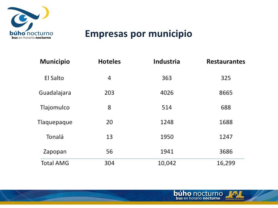 Empresas por municipio