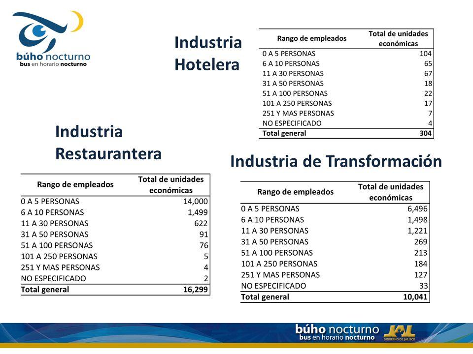 Industria Hotelera Industria Restaurantera Industria de Transformación
