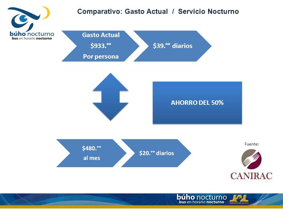 Comparativo: Gasto Actual / Servicio Nocturno Gasto Actual $933.°° Por persona $39.°° diarios AHORRO DEL 50% Fuente: