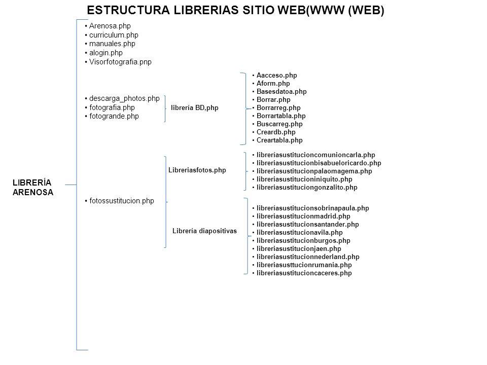 ESTRUCTURA LIBRERIAS SITIO WEB(WWW (WEB) LIBRERÍA ARENOSA Arenosa.php curriculum.php manuales.php alogin.php Visorfotografia.pnp descarga_photos.php f
