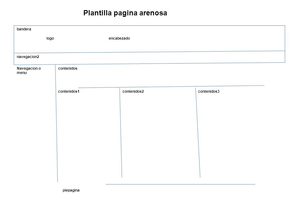 bandera logoencabezado navegacion2 Navegacion o menu contenidos contenidos1contenidos2contenidos3 piepagina Plantilla pagina arenosa