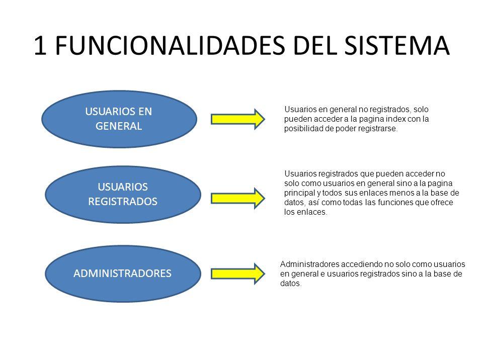 1 FUNCIONALIDADES DEL SISTEMA USUARIOS EN GENERAL USUARIOS REGISTRADOS ADMINISTRADORES Usuarios en general no registrados, solo pueden acceder a la pa