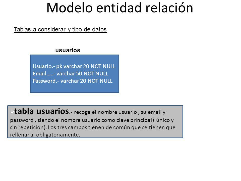 Modelo entidad relación Tablas a considerar y tipo de datos usuarios Usuario.- pk varchar 20 NOT NULL Email…..- varchar 50 NOT NULL Password.- varchar