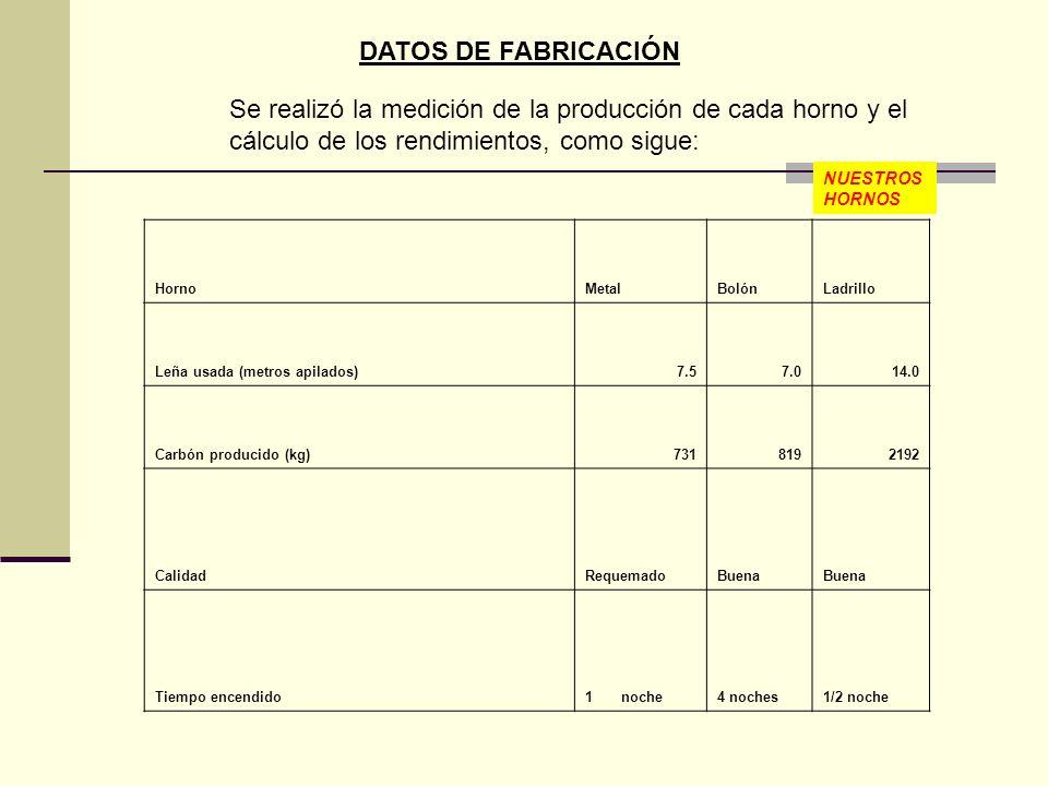HornoMetalBolónLadrillo Leña usada (metros apilados)7.57.014.0 Carbón producido (kg)7318192192 CalidadRequemadoBuena Tiempo encendido1 noche4 noches1/