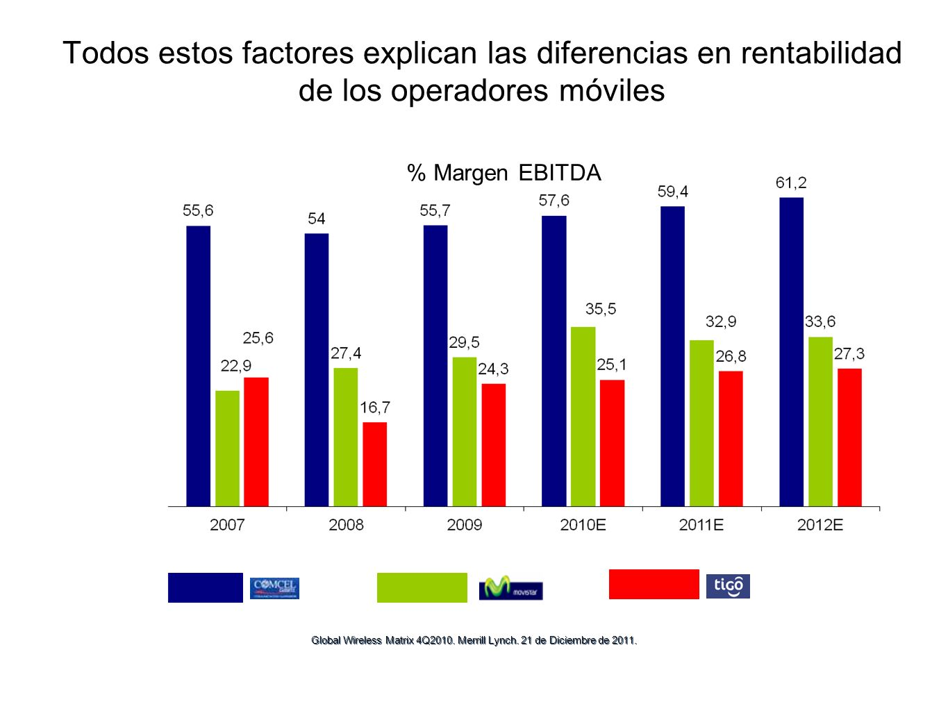 Todos estos factores explican las diferencias en rentabilidad de los operadores móviles % Margen EBITDA Global Wireless Matrix 4Q2010. Merrill Lynch.
