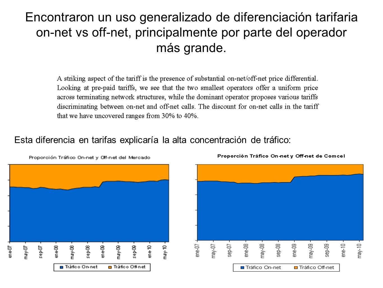 Encontraron un uso generalizado de diferenciación tarifaria on-net vs off-net, principalmente por parte del operador más grande. Esta diferencia en ta