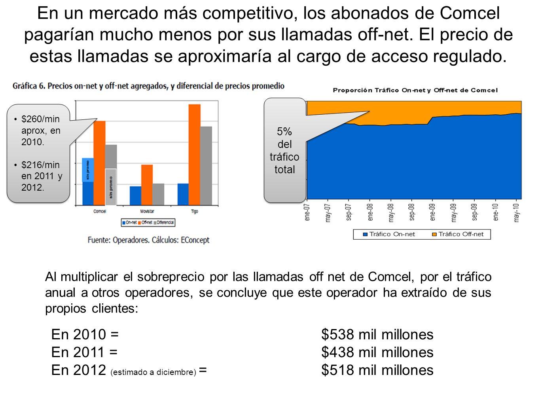 En un mercado más competitivo, los abonados de Comcel pagarían mucho menos por sus llamadas off-net. El precio de estas llamadas se aproximaría al car