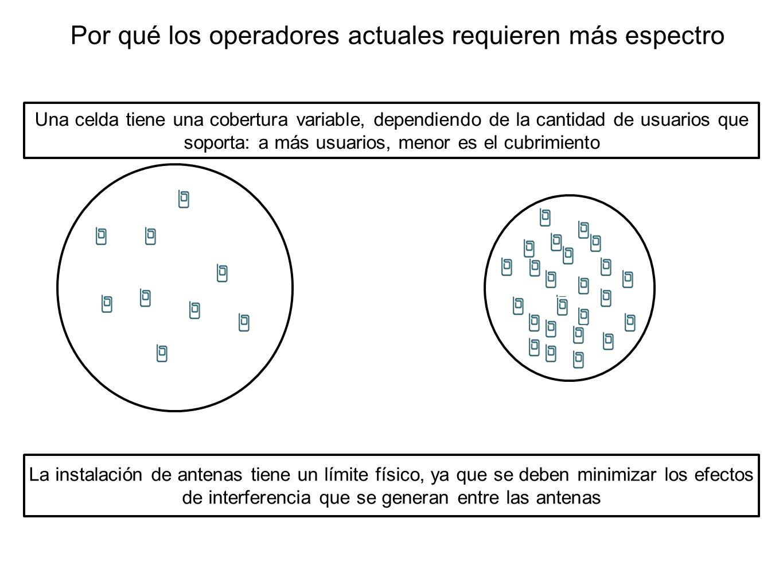 Por qué los operadores actuales requieren más espectro Una celda tiene una cobertura variable, dependiendo de la cantidad de usuarios que soporta: a m