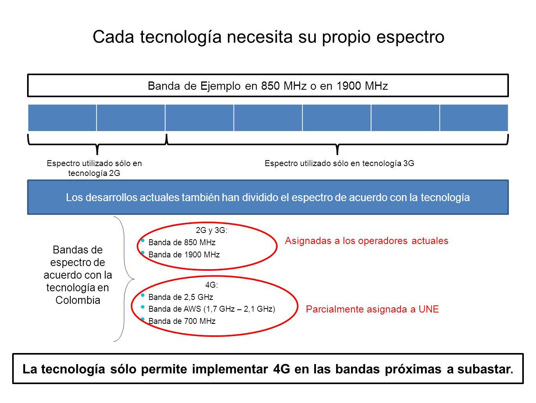 Cada tecnología necesita su propio espectro Banda de Ejemplo en 850 MHz o en 1900 MHz Espectro utilizado sólo en tecnología 2G Espectro utilizado sólo