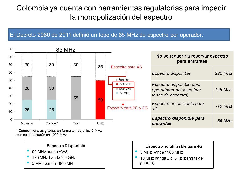 Colombia ya cuenta con herramientas regulatorias para impedir la monopolización del espectro El Decreto 2980 de 2011 definió un tope de 85 MHz de espe