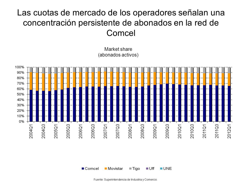 Las cuotas de mercado de los operadores señalan una concentración persistente de abonados en la red de Comcel Market share medido en abonados activos