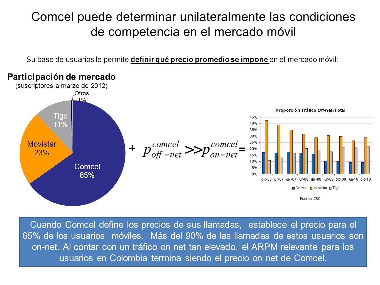 Comcel puede determinar unilateralmente las condiciones de competencia en el mercado móvil Su base de usuarios le permite definir qué precio promedio