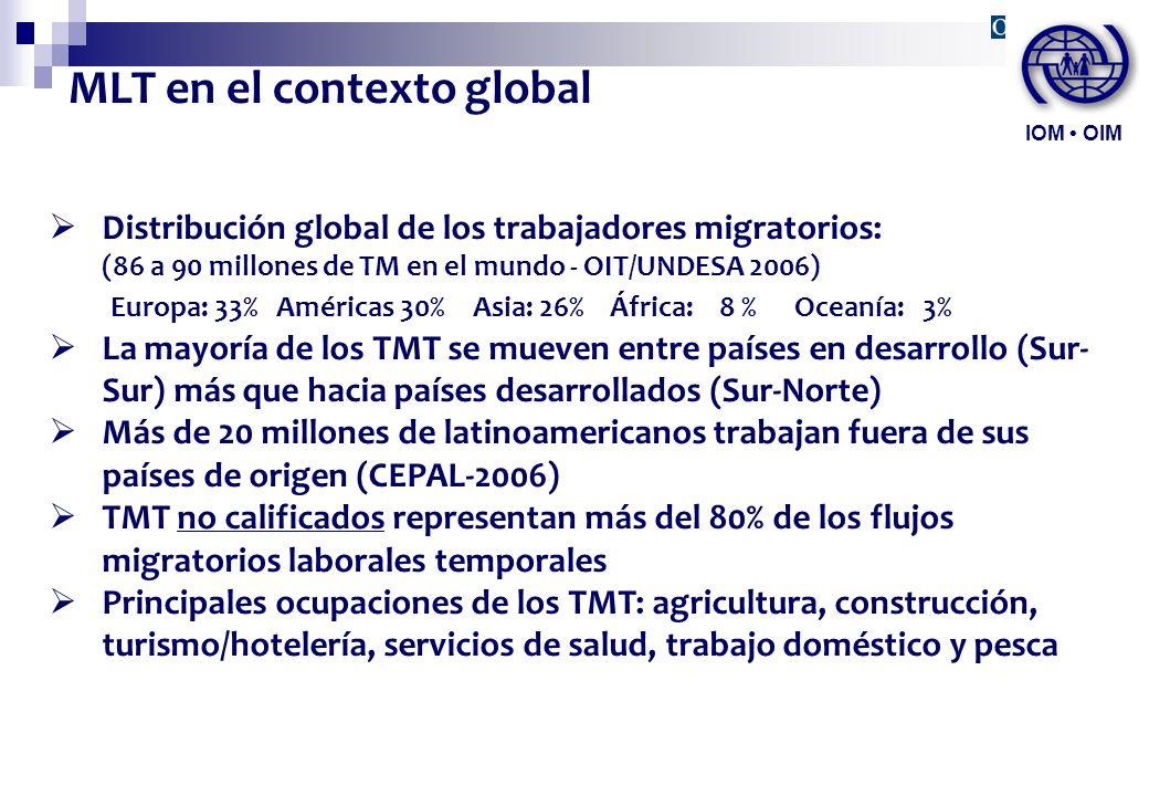 MLT en el contexto global Distribución global de los trabajadores migratorios: (86 a 90 millones de TM en el mundo - OIT/UNDESA 2006) Europa: 33% Amér