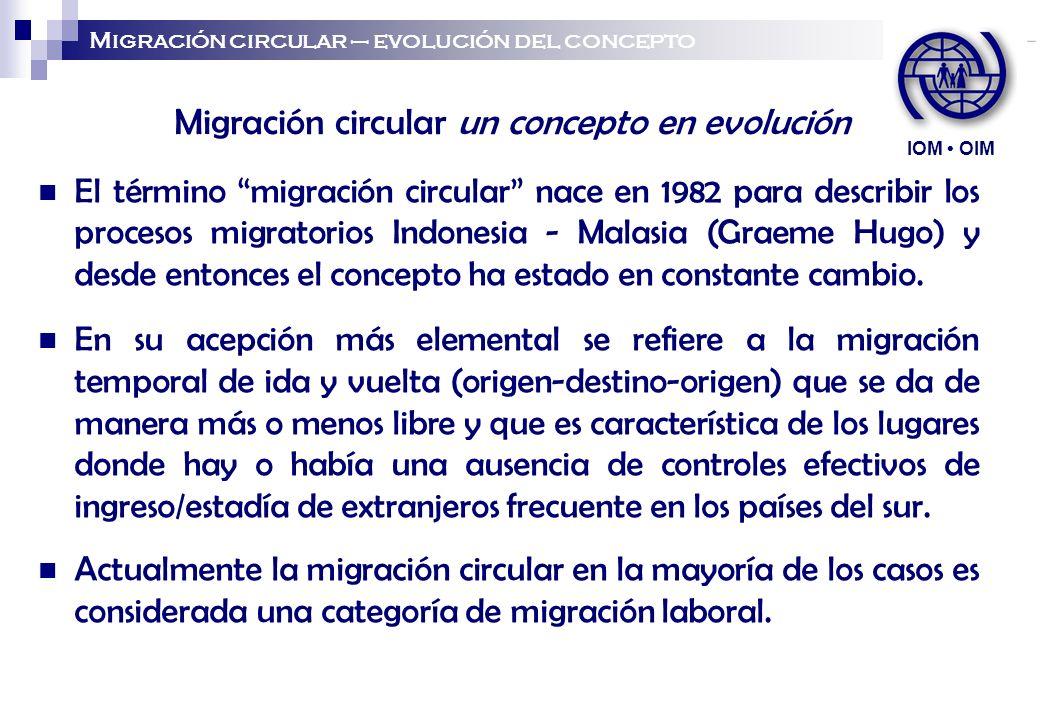Contexto del surgimiento del concepto de migración circular Resurgimiento de los programas de trabajadores migratorios temporales en Europa y otros países industrializados que habían sido suspendidos después de las crisis petroleras.