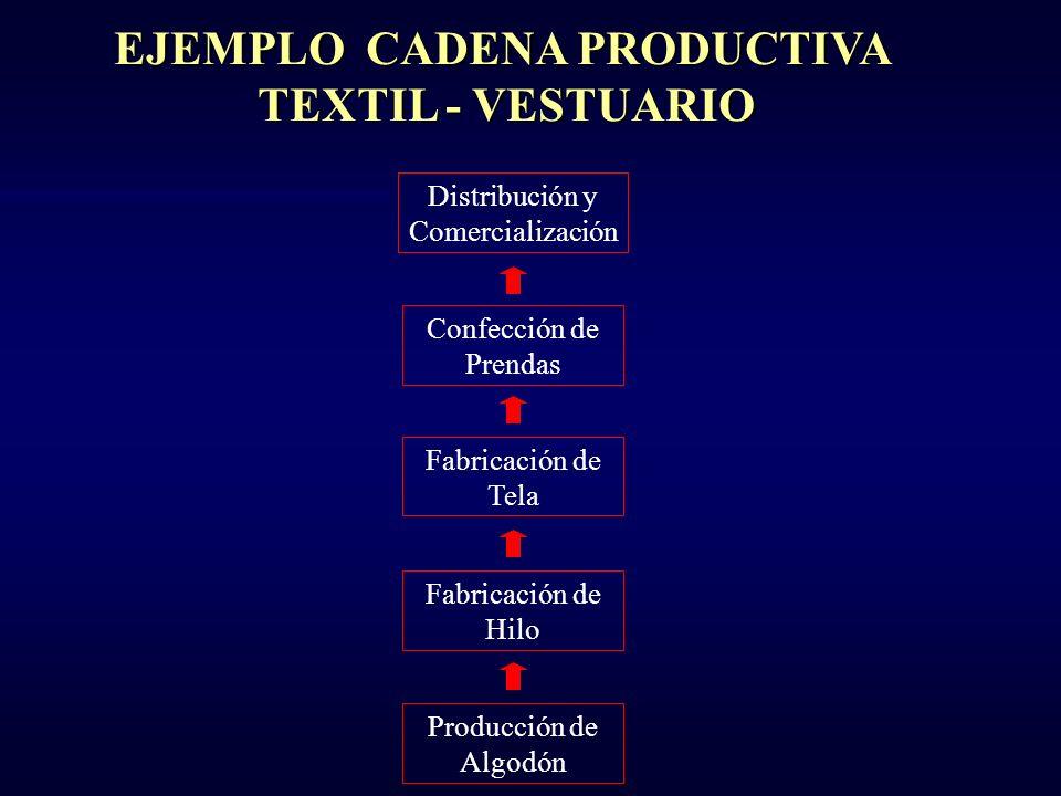 Distribución y Comercialización Post Cosecha Cosecha Produccion de Mango CADENA PRODUCTIVA DEL MANGO