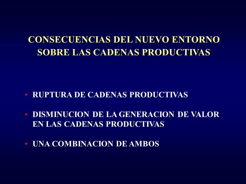 CADENA PRODUCTIVA FRIJOL MÉXICO PRODUCTO RES 570 000 PROVEEDOR ES DE INSUMOS AGRICOLAS GRANDES ACOPIADORES 60 EMPACADORES 25 DISTRIBUIDORES 50 TIANGUIS Y MERCADOS ABARROTES TIENDAS DE AUTOSERVICIO 2 400 TRANSF.