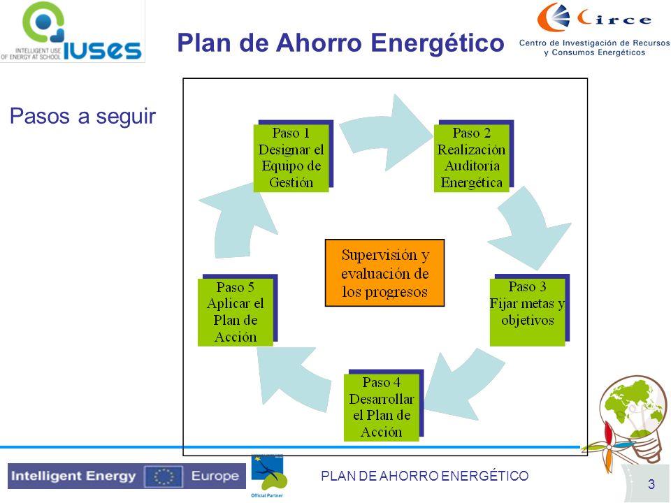 PLAN DE AHORRO ENERGÉTICO 3 Pasos a seguir Plan de Ahorro Energético