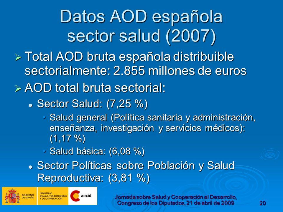 Jornada sobre Salud y Cooperación al Desarrollo, Congreso de los Diputados, 21 de abril de 200920 Datos AOD española sector salud (2007) Total AOD bruta española distribuible sectorialmente: 2.855 millones de euros Total AOD bruta española distribuible sectorialmente: 2.855 millones de euros AOD total bruta sectorial: AOD total bruta sectorial: Sector Salud: (7,25 %) Sector Salud: (7,25 %) Salud general (Política sanitaria y administración, enseñanza, investigación y servicios médicos): (1,17 %)Salud general (Política sanitaria y administración, enseñanza, investigación y servicios médicos): (1,17 %) Salud básica: (6,08 %)Salud básica: (6,08 %) Sector Políticas sobre Población y Salud Reproductiva: (3,81 %) Sector Políticas sobre Población y Salud Reproductiva: (3,81 %)