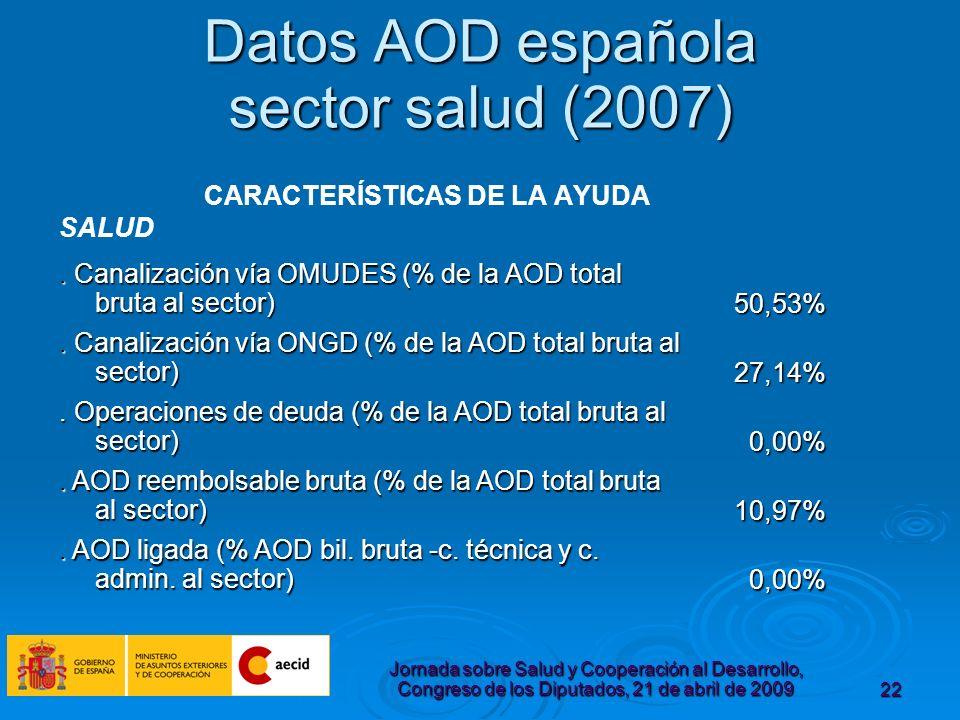 Jornada sobre Salud y Cooperación al Desarrollo, Congreso de los Diputados, 21 de abril de 200922 Datos AOD española sector salud (2007) CARACTERÍSTICAS DE LA AYUDA.