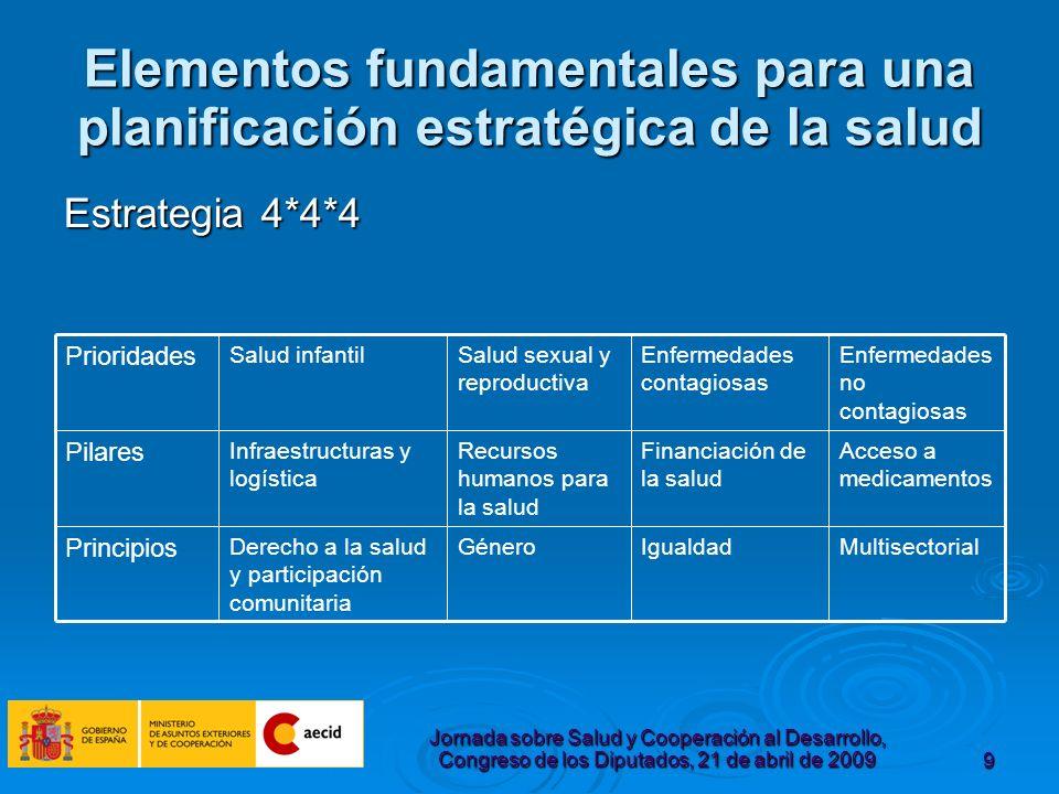 Jornada sobre Salud y Cooperación al Desarrollo, Congreso de los Diputados, 21 de abril de 200910 PLAN DIRECTOR de la Cooperación Española 2009-2012 – SALUD 60% AOD en salud Apoyo Presupuestario 60% AOD en salud Apoyo Presupuestario Eficacia de la ayuda.