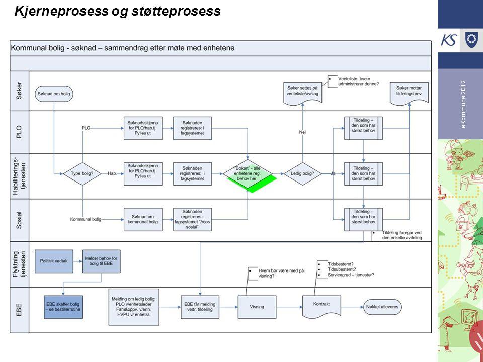 eKommune 2012 Kjerneprosess og støtteprosess