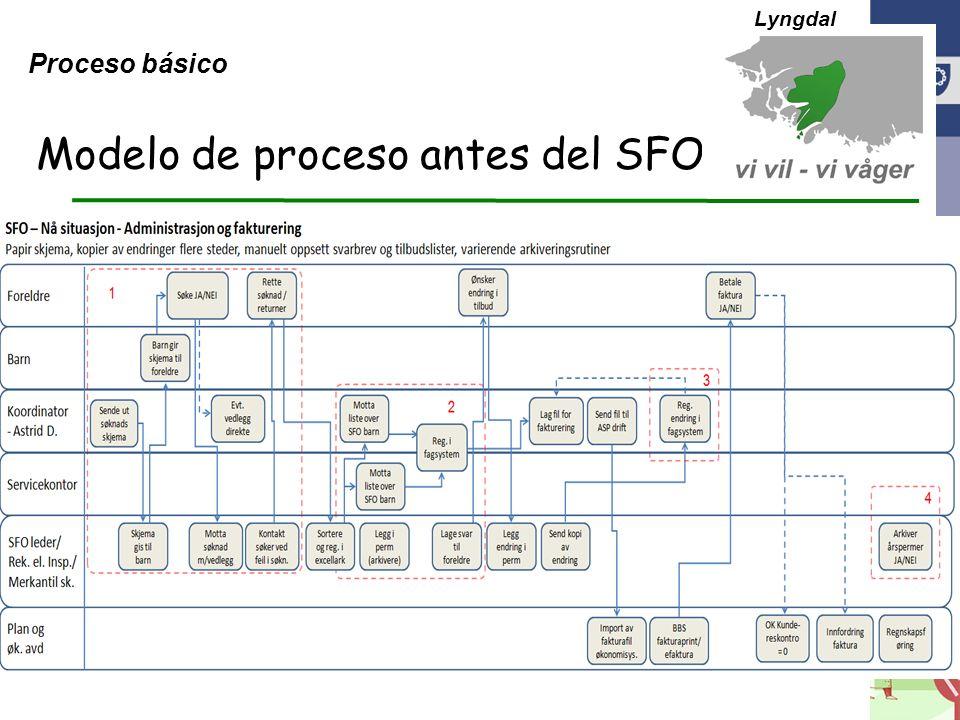eKommune 2012 Modelo de proceso antes del SFO Lyngdal Proceso básico