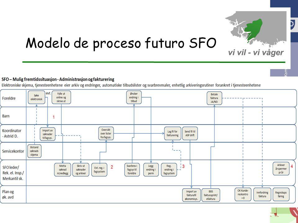 eKommune 2012 Modelo de proceso futuro SFO