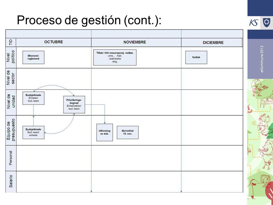 eKommune 2012 Proceso de gestión (cont.):