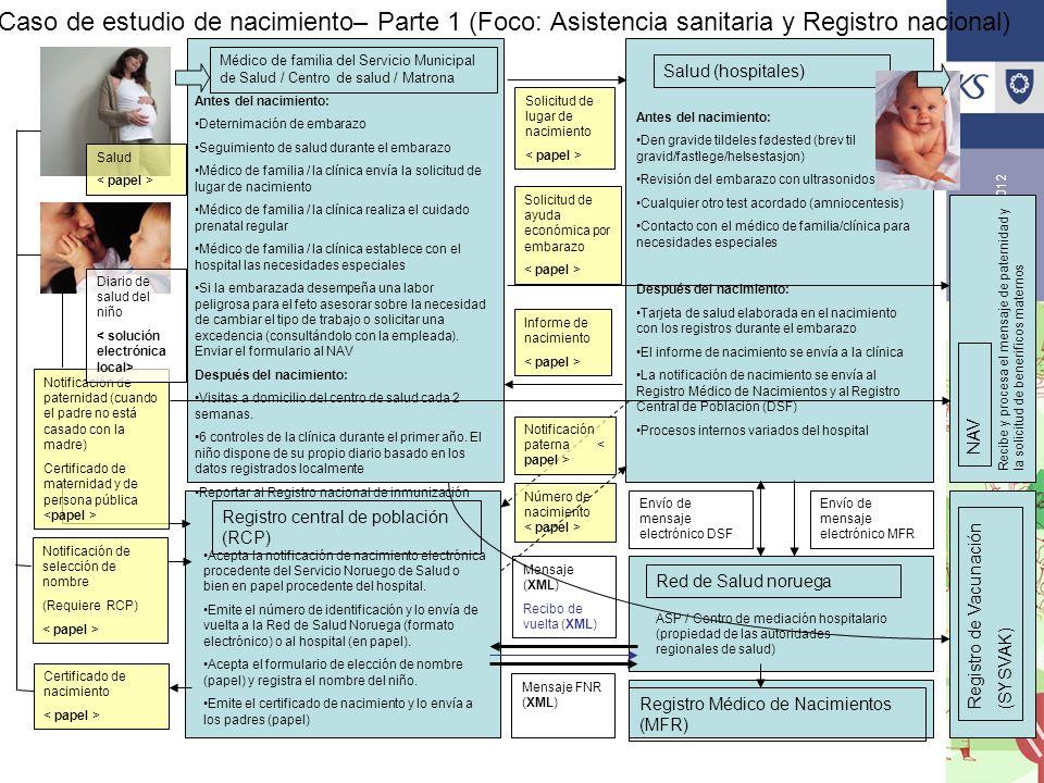 eKommune 2012 Caso de estudio de nacimiento– Parte 1 (Foco: Asistencia sanitaria y Registro nacional) Antes del nacimiento: Deternimación de embarazo