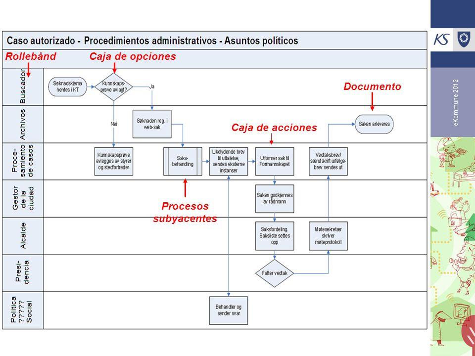 eKommune 2012 RollebåndCaja de opciones Caja de acciones Documento Procesos subyacentes