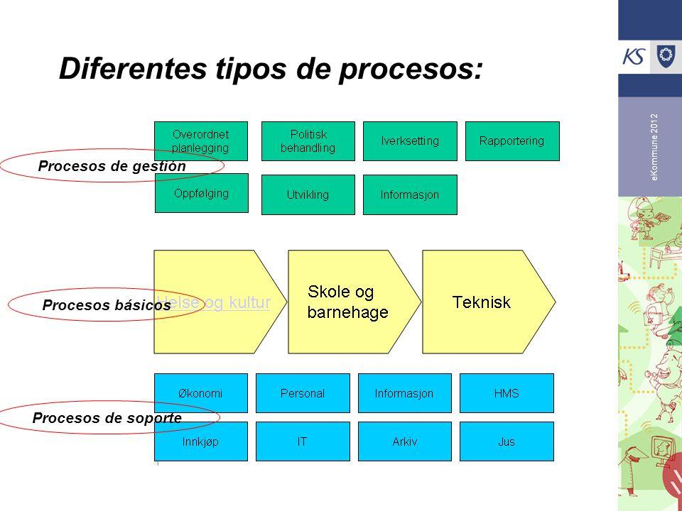 eKommune 2012 Diferentes tipos de procesos: Procesos de gestión Procesos básicos Procesos de soporte