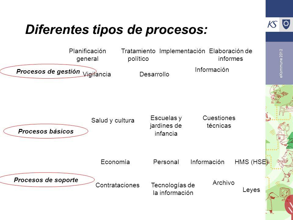 eKommune 2012 Diferentes tipos de procesos: Procesos de gestión Procesos básicos Procesos de soporte Planificación general Tratamiento político Implem