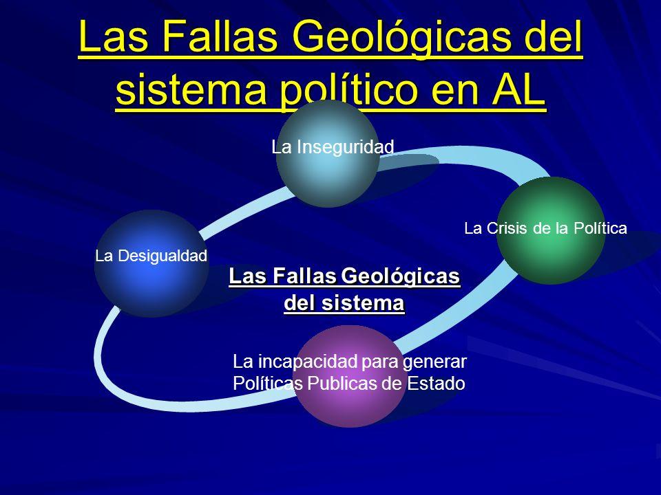 Las Fallas Geológicas del sistema político en AL La Desigualdad La Inseguridad La Crisis de la Política La incapacidad para generar Políticas Publicas