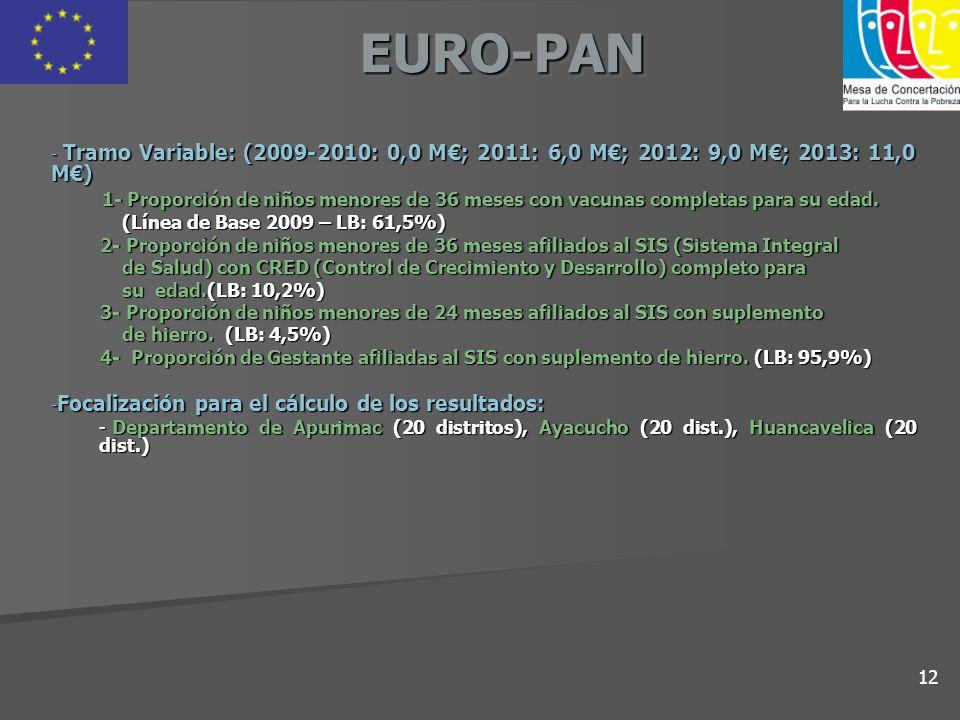 EURO-PANEURO-PAN - Tramo Variable: (2009-2010: 0,0 M; 2011: 6,0 M; 2012: 9,0 M; 2013: 11,0 M) 1- Proporción de niños menores de 36 meses con vacunas c