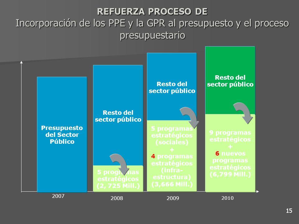 REFUERZA PROCESO DE Incorporación de los PPE y la GPR al presupuesto y el proceso presupuestario 15 Presupuesto del Sector Público Resto del sector pú