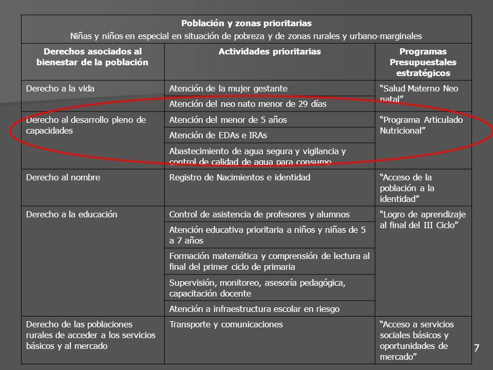 Población y zonas prioritarias Niñas y niños en especial en situación de pobreza y de zonas rurales y urbano-marginales Derechos asociados al bienesta